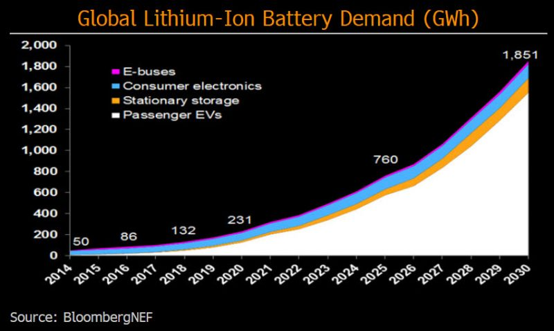 Automakers' plans to electrify cars to spur battery demand | Bloomberg Professional Services