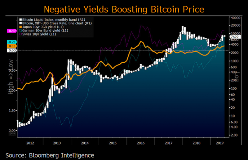 Bitcoin gaining store-of-value | Bloomberg Professional Services