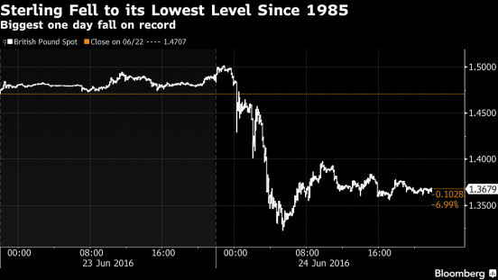 Exceeding The 4 1 Percent Fall During Black Wednesday Of 1992 And Bringing Exchange Rate Against Dollar To Its Weakest Level Since 1985