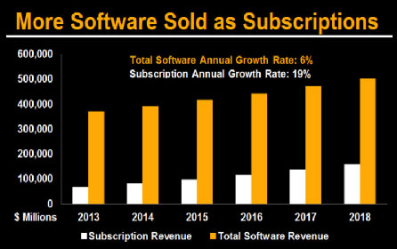 More Software Sold as Subscriptions