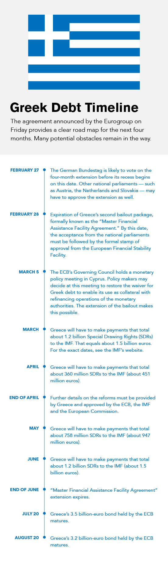 Whats Next For Greece The Debt Timeline Bloomberg Professional