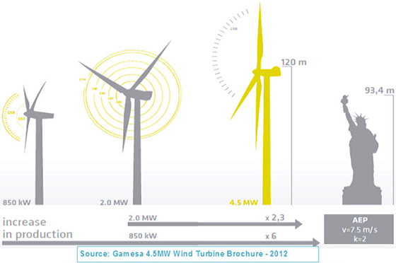 Wind Turbine Design Seeks To Maximize Energy Capture | Bloomberg ...