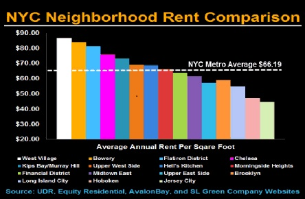 Nyc Neighborhood Apartment Reit Pricing Study Bloomberg