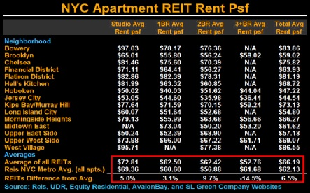 Nyc Neighborhood Apartment Reit Pricing Study Bloombergnyc