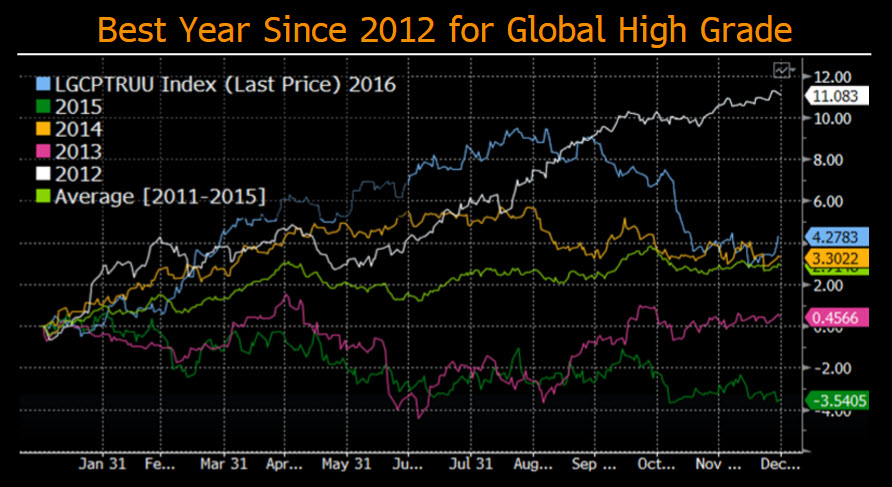 Bloomberg Barclays Indices: 2016 year in review | Bloomberg