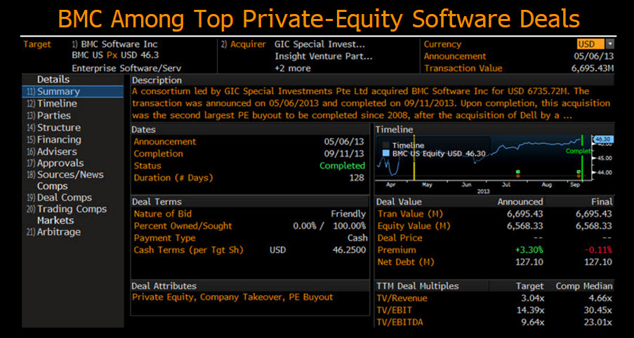 Private Equity taking aim at software industry | Bloomberg