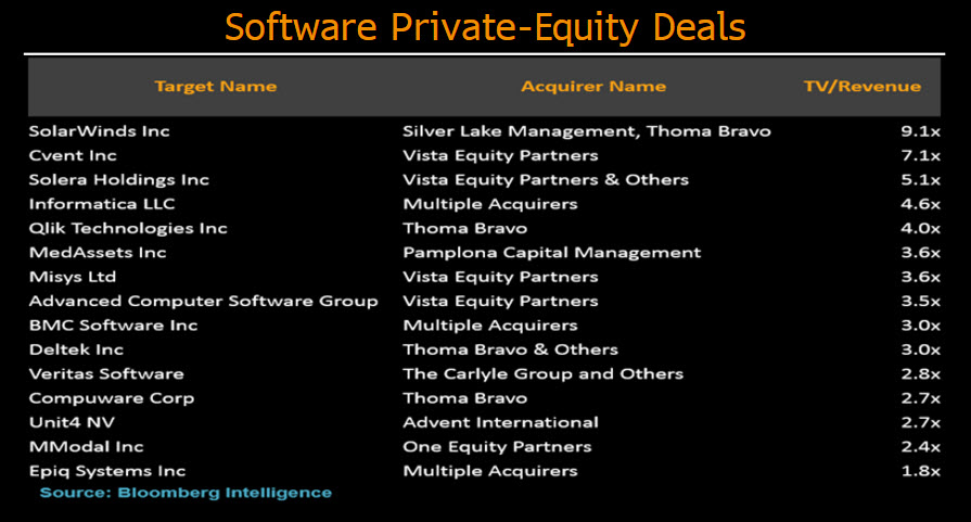 Private Equity taking aim at software industry   Bloomberg