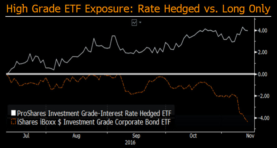 ETFs that work for rising interest rates   Bloomberg