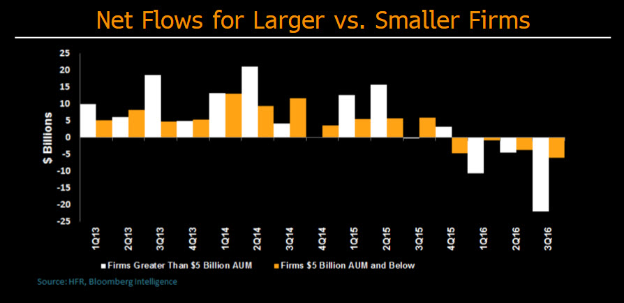 Better performance key to stem hedge fund outflows bloomberg professional services - Family office vs hedge fund ...