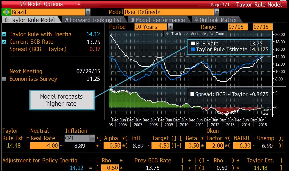 Brazil seen raising interest rates even more to stem