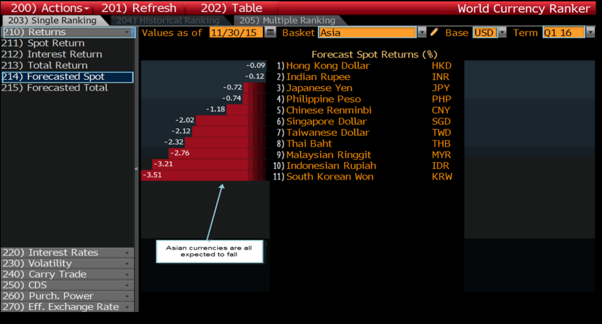 The World Currency Ranker Shows That All Asian Currencies Are Expected To Fall As Higher Interest Rates Make U S Dollar Returns More Attractive With Hong