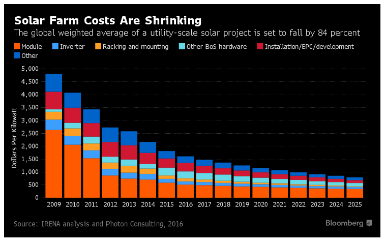 Solar could beat coal to be the cheapest power on Earth | Bloomberg Professional Services