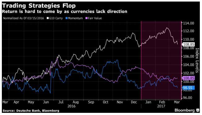 Classic models are failing FX hedge funds desperate for return