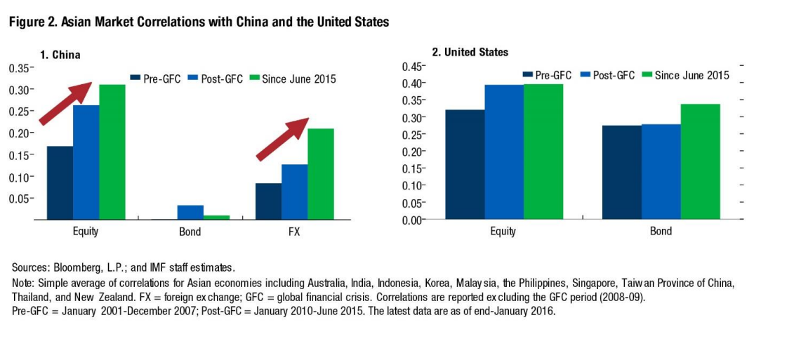 how efficient is chinese financial market There are two types of stock dividend in the chinese stock market far from efficient: evidence from the stock market is far from semi-strong efficient.