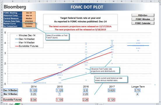 Tracking Fed Funds Forecasts Rate Futures Volatility – Dot Plot Example Template