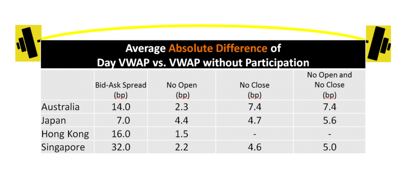 Are you missing VWAP because of the auctions? | Bloomberg