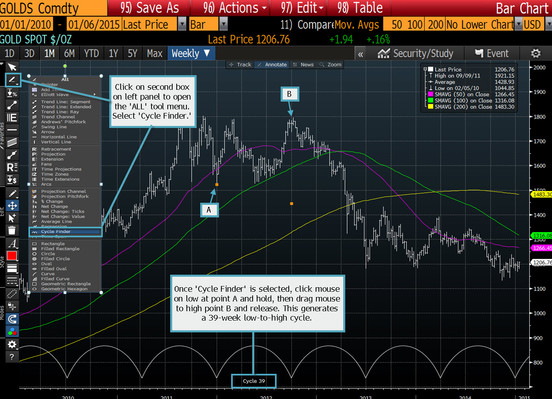 Yzing The Sustaility Of Gold S Rebound Bloomberg