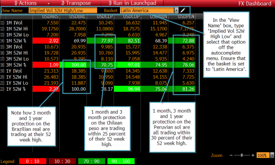 Analyzing Latin American Currency Markets | Bloomberg