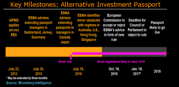 Regulation watch: Alternative investment funds | Bloomberg