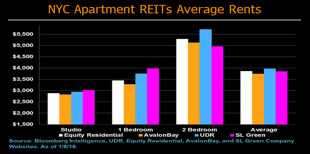 Reits See Shrinking Rent Premium To Private Owners In New York City Apartments