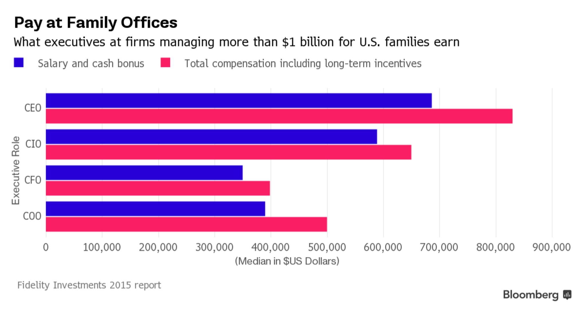 Top family office ceos earned 830 000 in 2014 fidelity says bloomberg professional services - Fidelity family office services ...