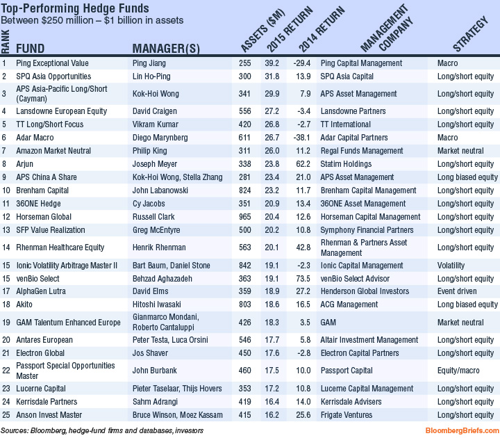 Hedge fund rankings 2015   Bloomberg Professional Services