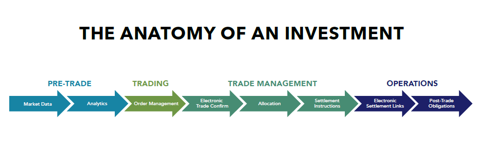 How Mifid Ii Will Impact The Anatomy Of The Investment Process