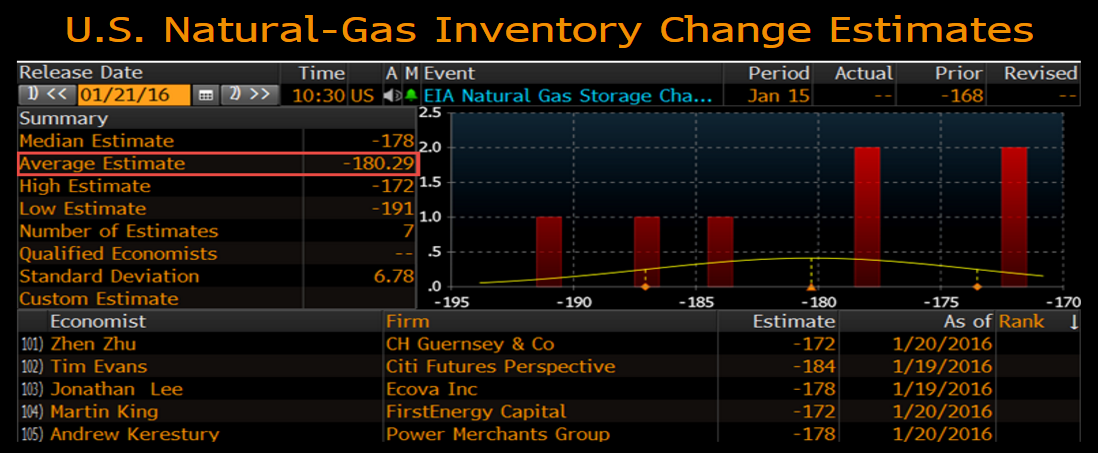 Natural Gas Estimates For Storage