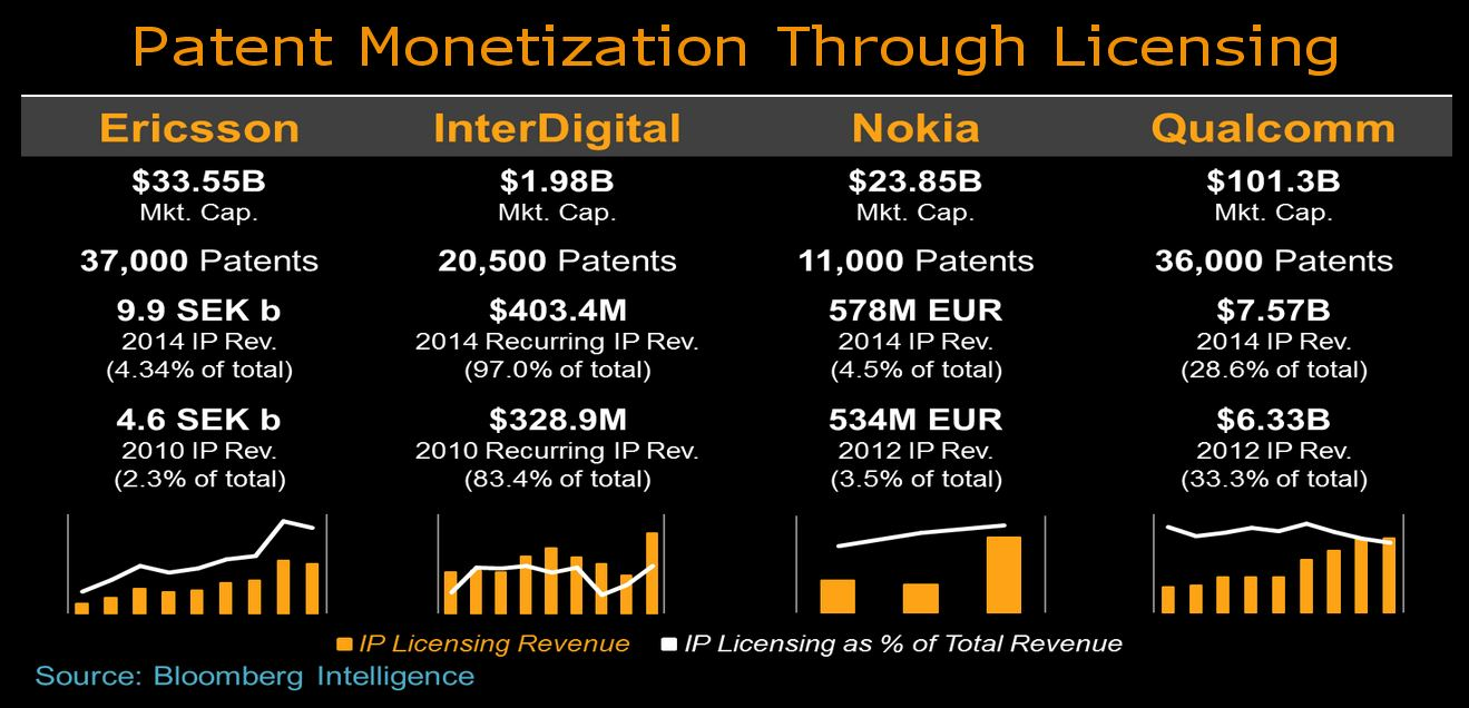 patent royalties Monetizing patents: Trends in royalties and licensing | Bloomberg ...