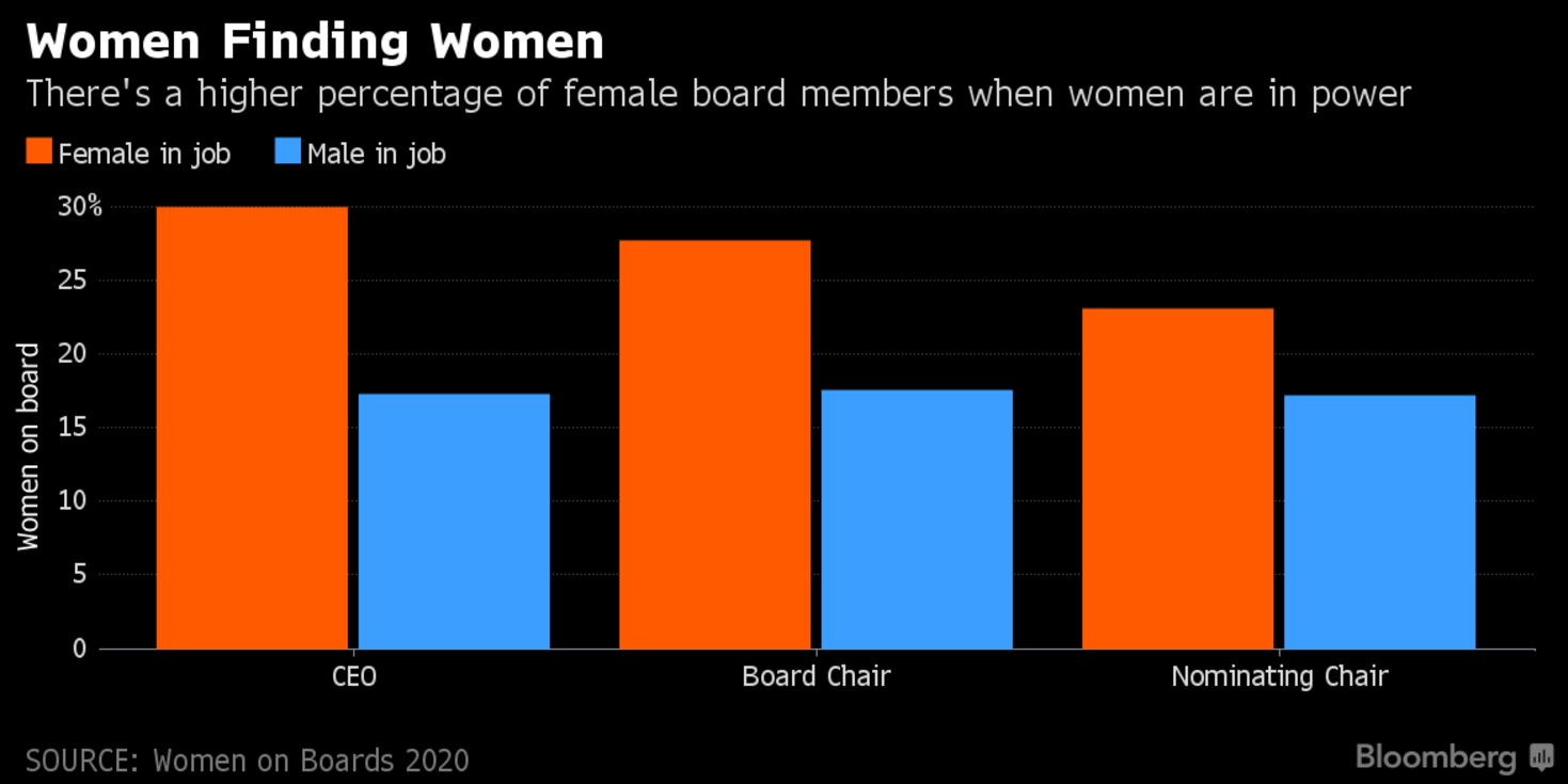 Who S The Best At Finding Women For Company Boards Women