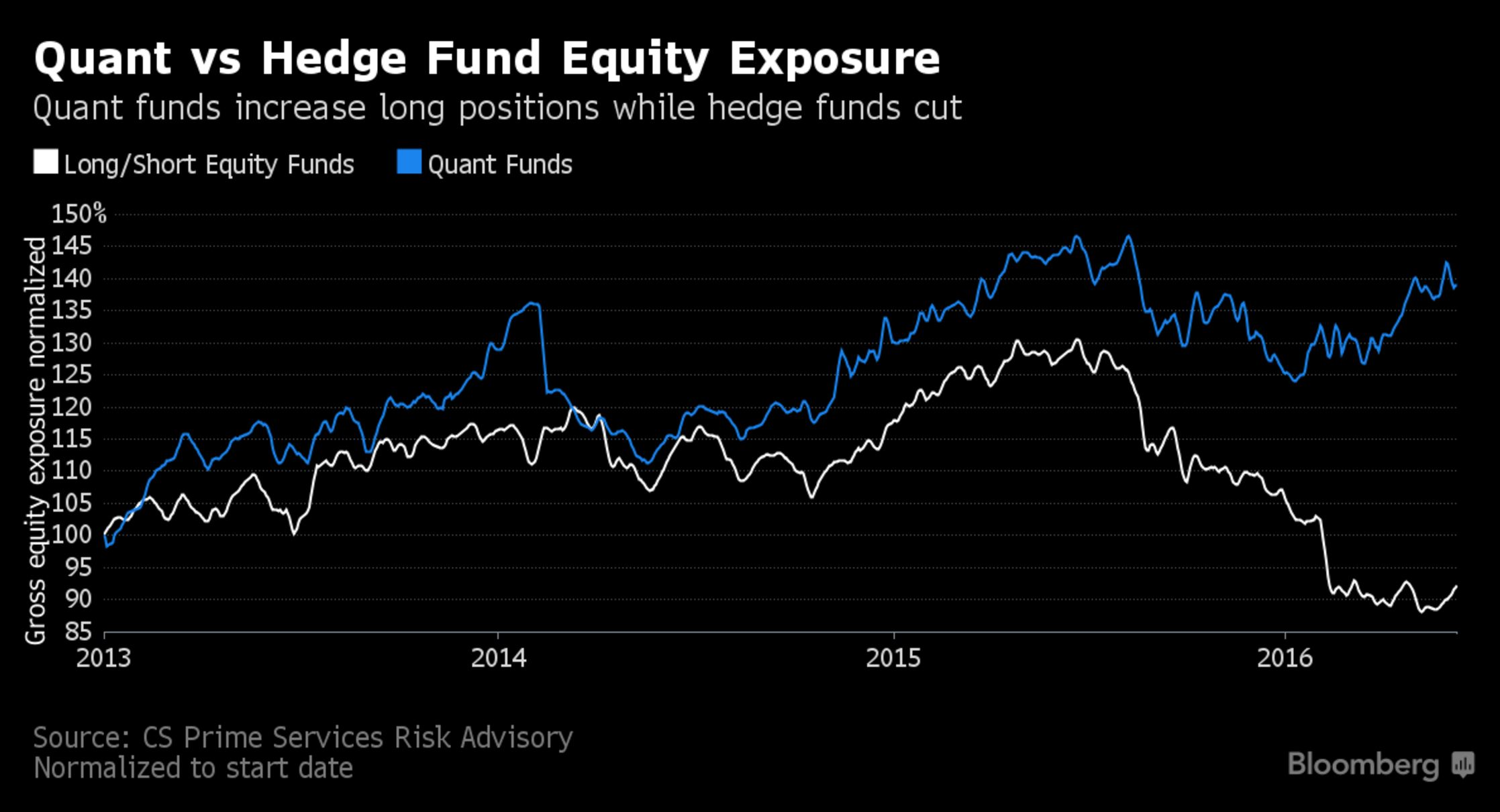 hedge equities , it is an effective method for reducing volatility and risk in a portfolio there are other options for investors who hold individual equity positions and hedge.