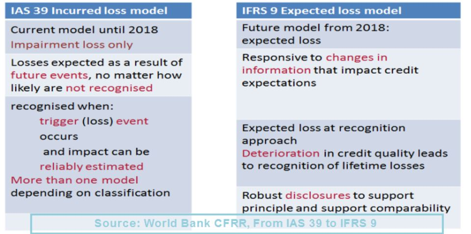 ifrs 10 vs ias 27 Ifrs 10 replaces the portion of ias 27 consolidated and separate  by a parent,  compared with the requirements that were in ias 27.
