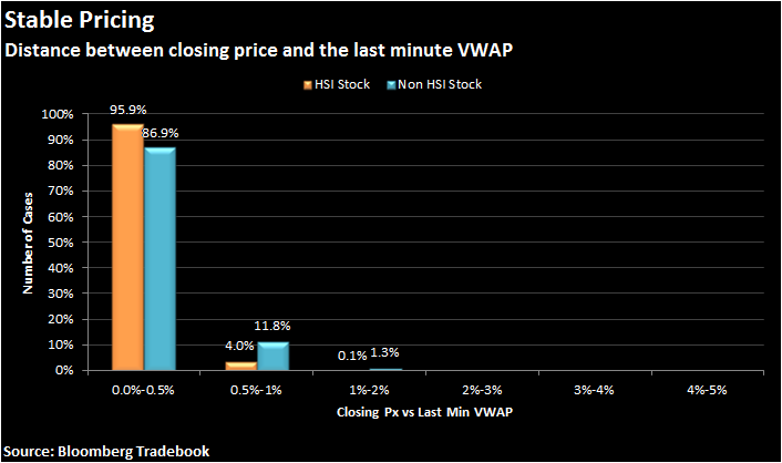 Distance between closing price and the last minute VWAP