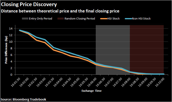 Distance between theoretical price and the final closing price