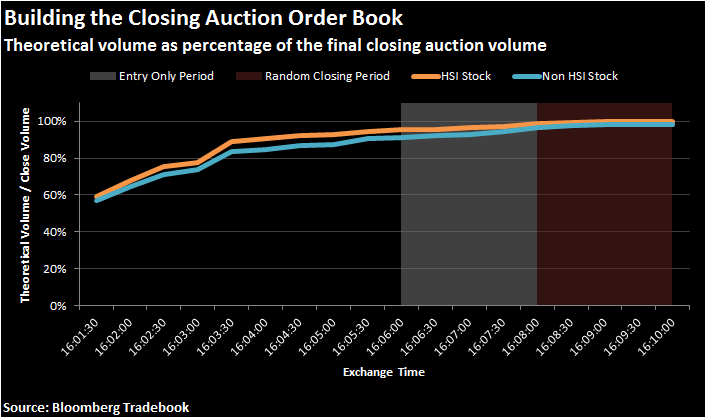 Theoretical volume as percentage of the final closing auction volume