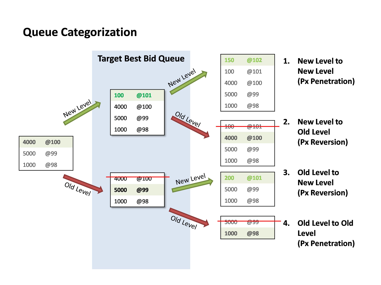 Figure 2: Queue Categorization