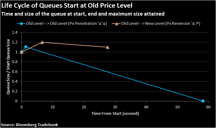 Figure 1: lifecycle of queues that start at the old price level