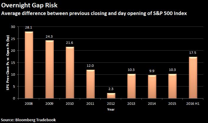 Overnight gap risk
