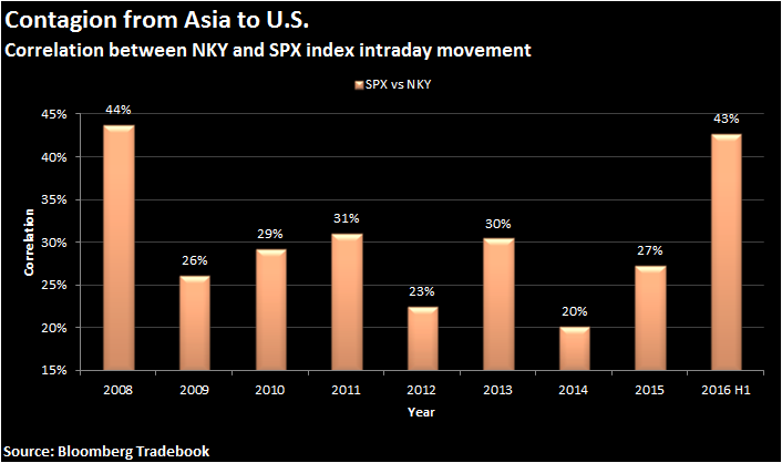 Contagion from Asia to US