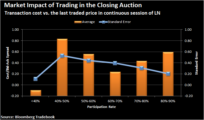 Transaction cost of trading in the closing auction as a function of closing auction participation rate. Transaction cost is calculated by comparing to the last traded price in the continuous session. Positive cost represents underperformance. Sample period: 2015 H2.