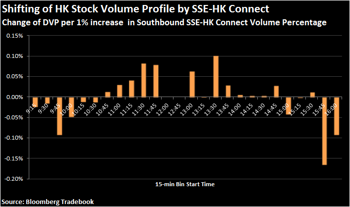 Shifting HK Stock Volume