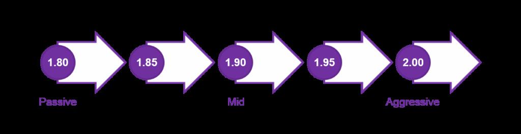 Sequential price-level aggression - Figure 5