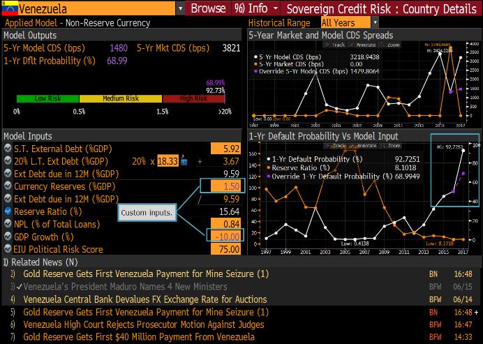 venezuelan default probability reaches record in bloomberg