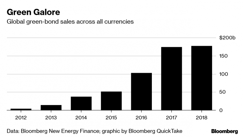 chart of green bond sales across all currencies