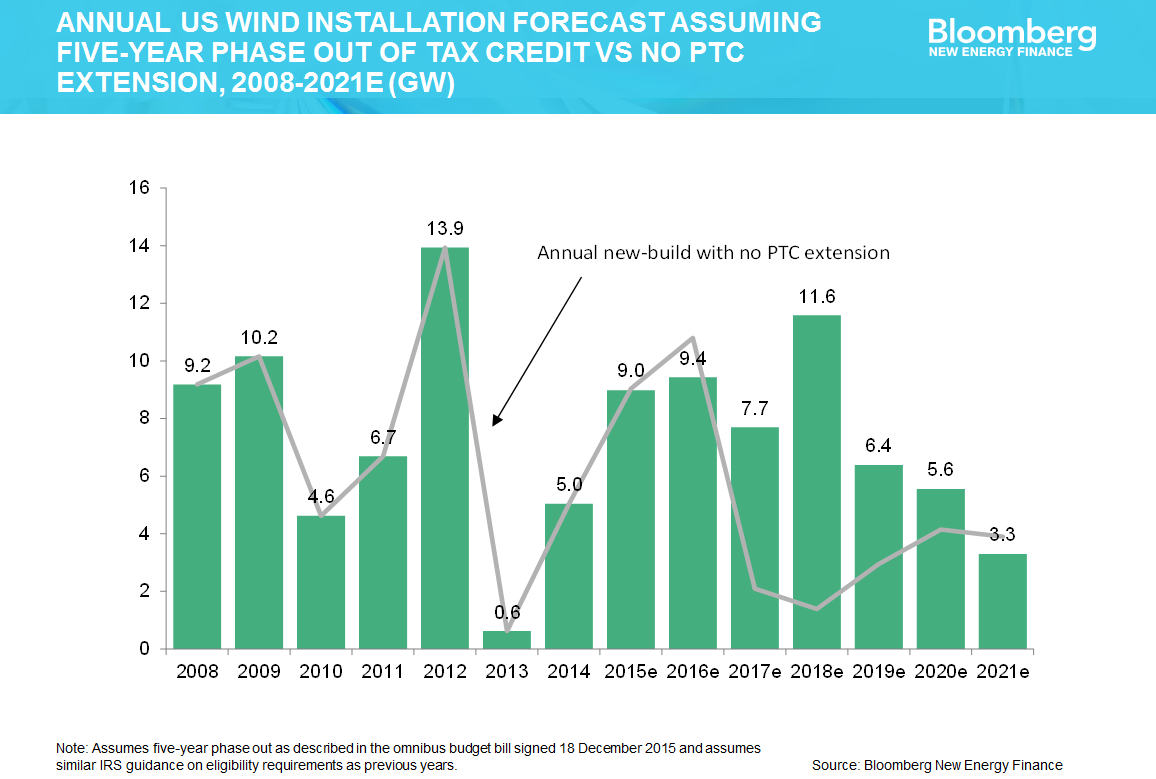Impact Of Tax Credit Extensions For Wind And Solar
