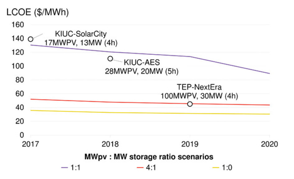 Utilities See Value in Storage Alongside PV, and Will Pay | BloombergNEF