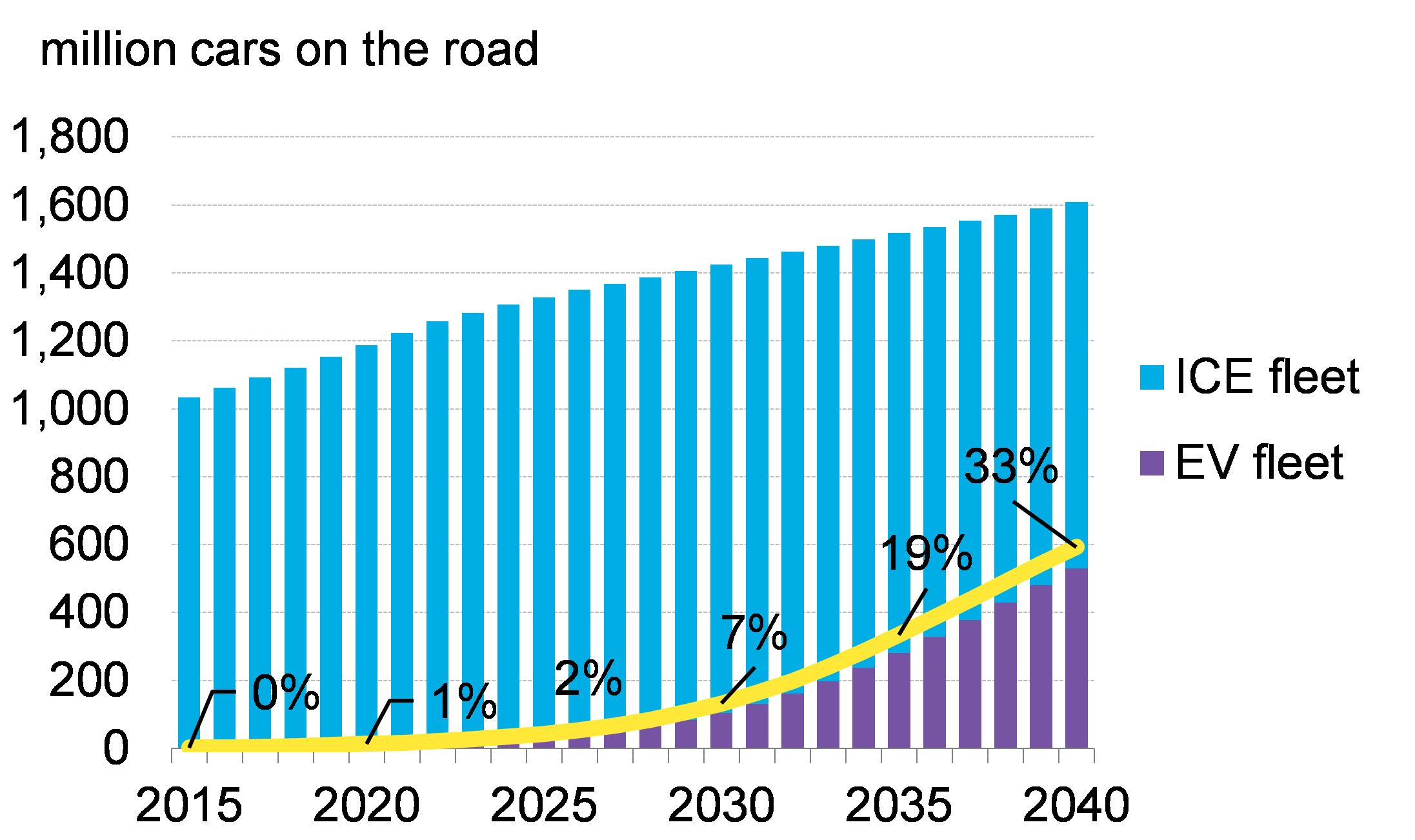 Electric Vehicles To Accelerate To 54 Of New Car Sales By 2040