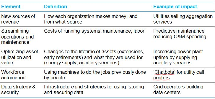 Digitalization of Energy Systems   BloombergNEF