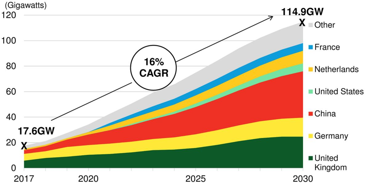 Global Offshore Wind Market Set to Grow Sixfold by 2030