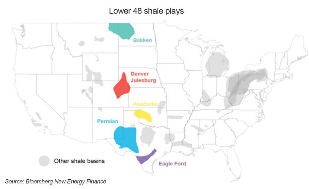 Economics of U S  Shale Oil Production | BloombergNEF